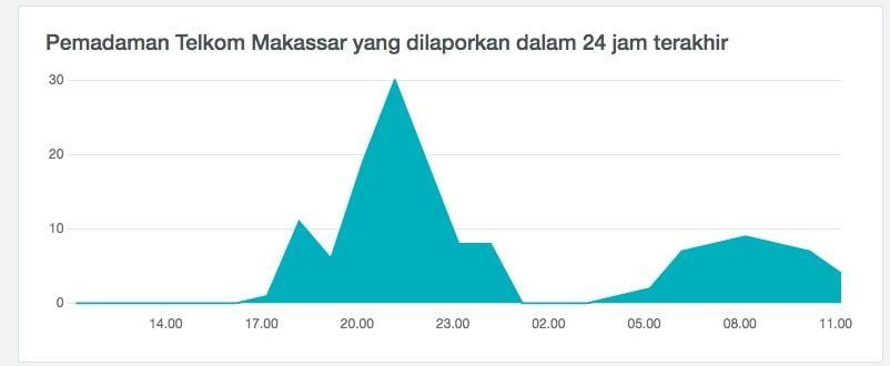 grafik laporan Makassar