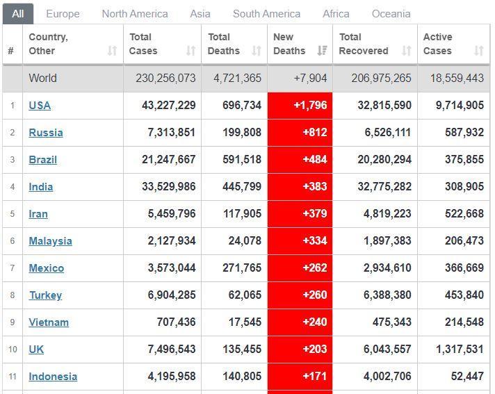 Indonesia ada di urutan 11 dengan +171 kematian baru (per 21 September 2021)