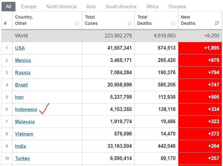 Indonesia ada di urutan 6 penambahan kematian baru, di bawah AS, Meksiko Rusia, Brasil dan Iran.