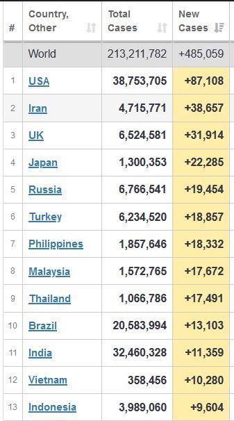 Indonesia berada di urutan 13 negara dengan jumlah penambahan Covid-19 terbanyak di dunia.