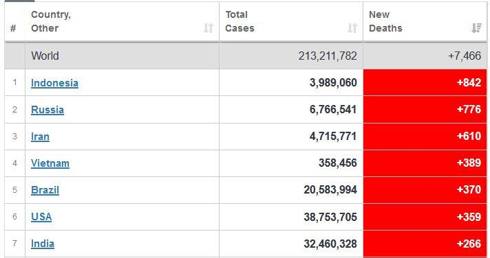 Indonesia di urutan pertama dengan tambahan kematian baru akibat Covid-19 di seluruh dunia, dengan 842 kasus baru.