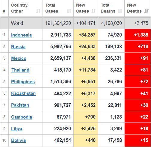 Urutan negara dengan tambahan kasus kematian harian Covid-19 tertinggi, Senin (19/7/2021) sore.
