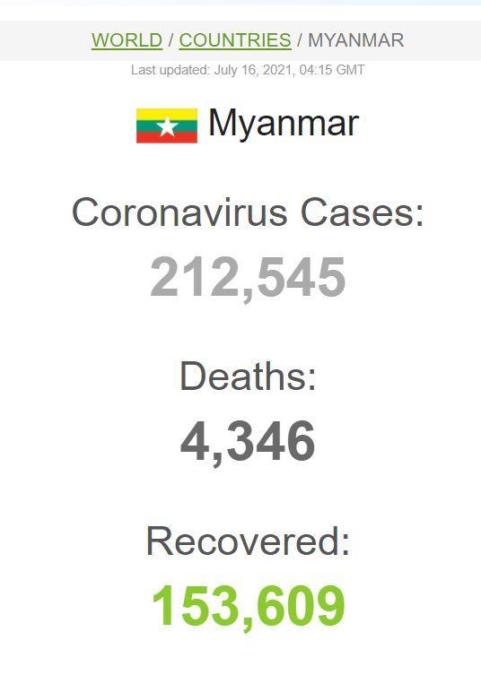 Mynamar yang berada di bawah kendali militer melaporkan rekor kasus virus corona dan kematian akibat Covid-19, pada Rabu (14/7/2021).