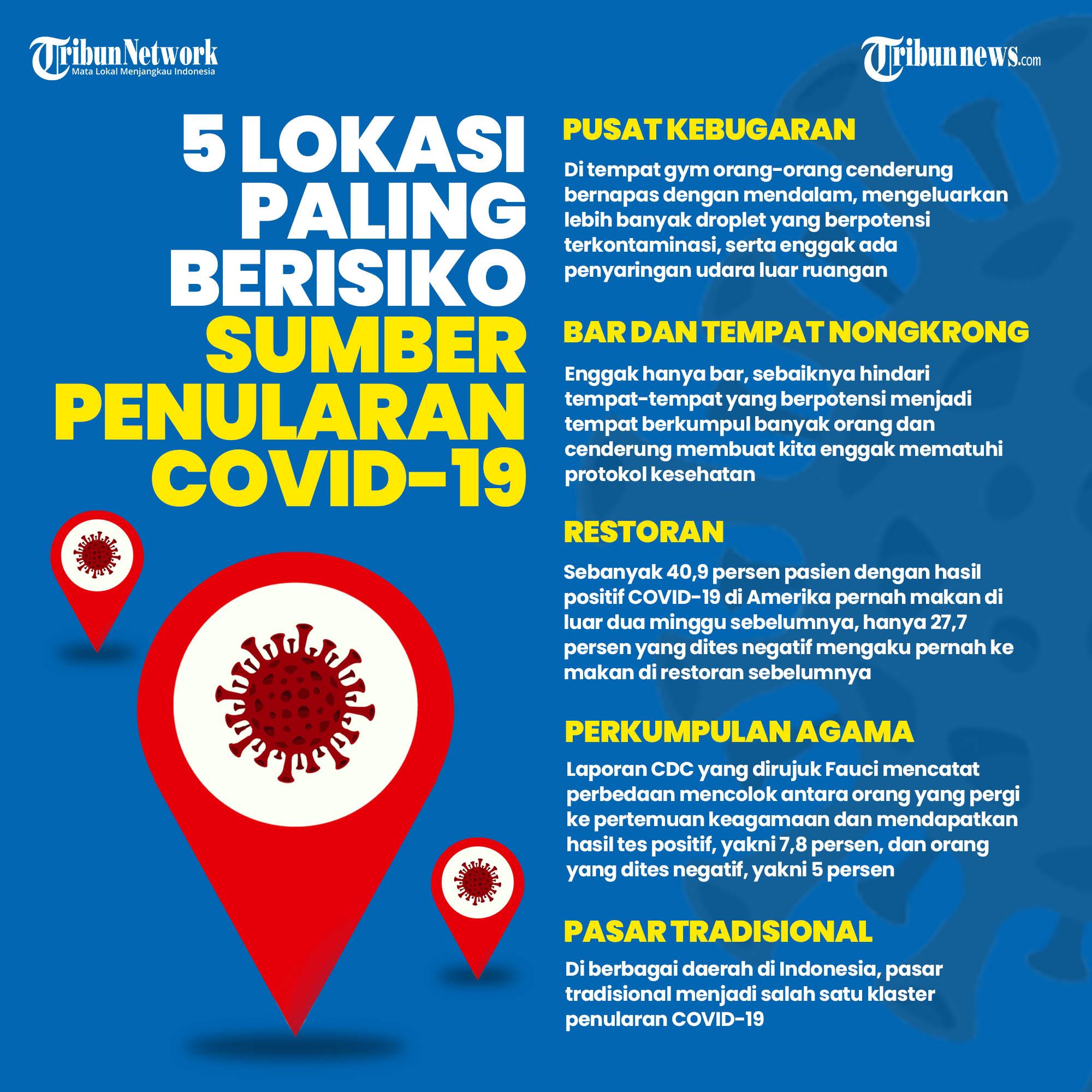 Infografis 5 Lokasi Paling Beresiko Sumber Penularan Covid-19. TRIBUNNEWS/Ridho Hendrikos