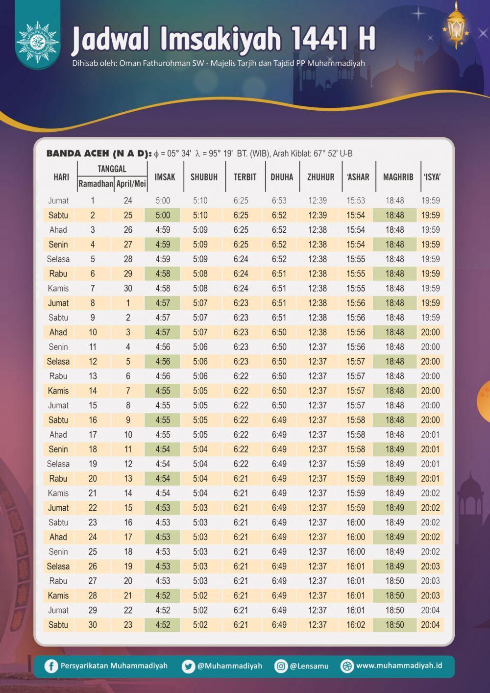 Jadwal Imsakiyah dan Buka Puasa Ramadan 1441 H/2020 M, Banda Aceh