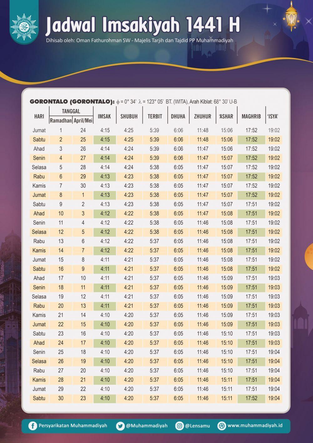 Jadwal Imsakiyah dan Buka Puasa Ramadan 1441 H/2020 M, Gorontalo