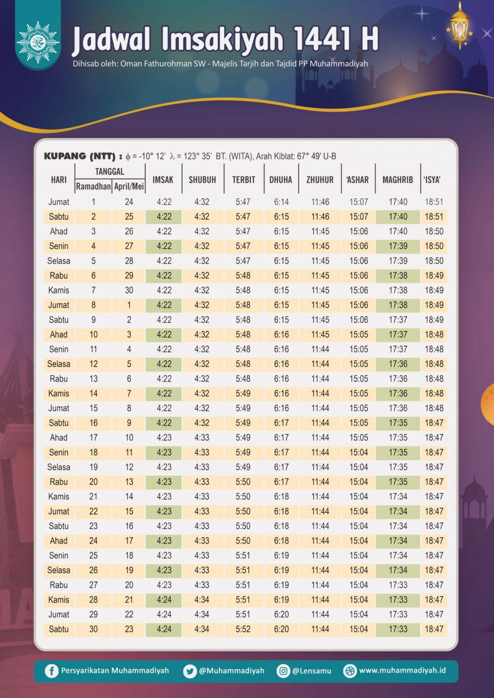 Jadwal Imsakiyah dan Buka Puasa Ramadan 1441 H/2020 M, Kupang