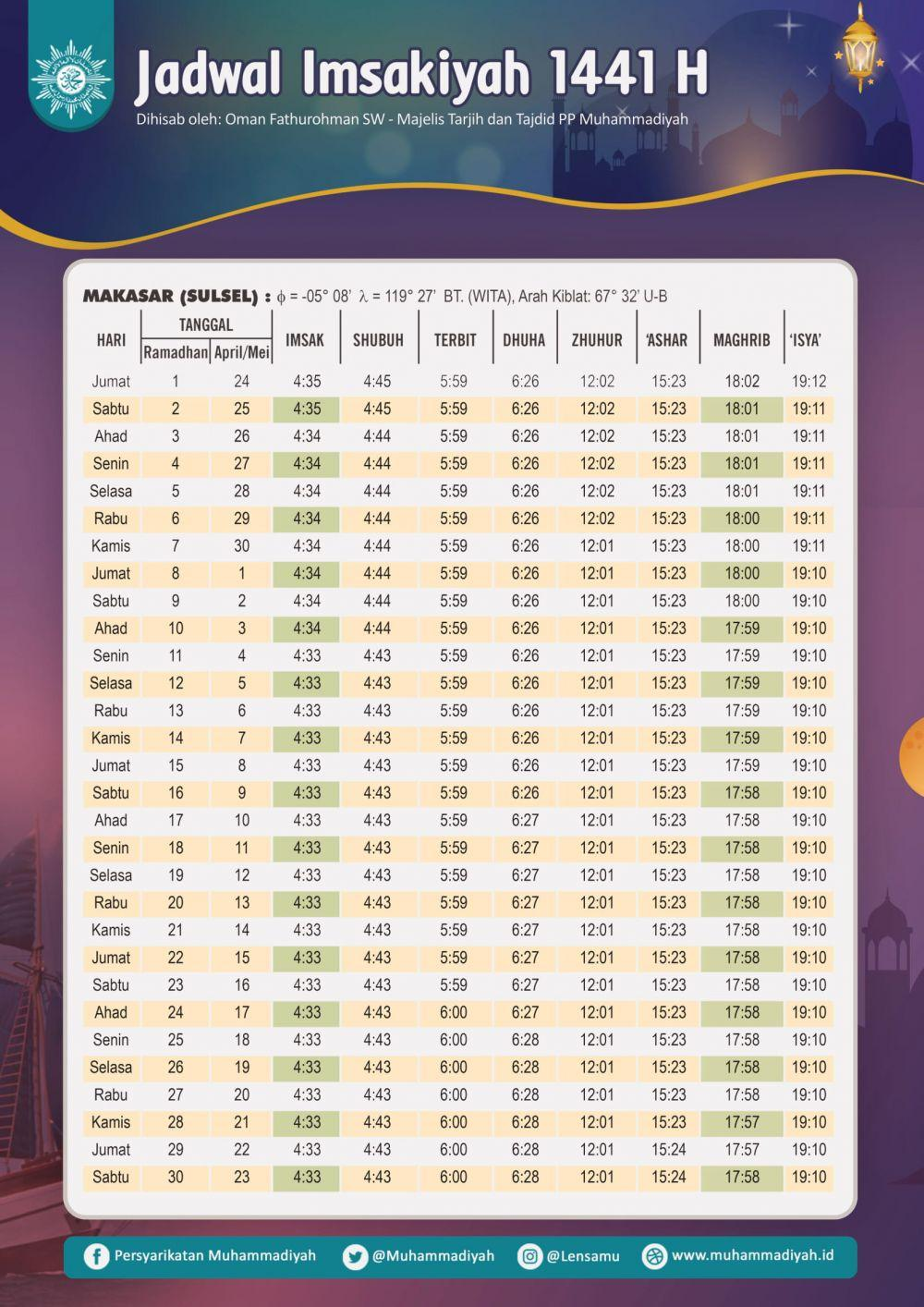Jadwal Imsakiyah dan Buka Puasa Ramadan 1441 H/2020 M, Makassar