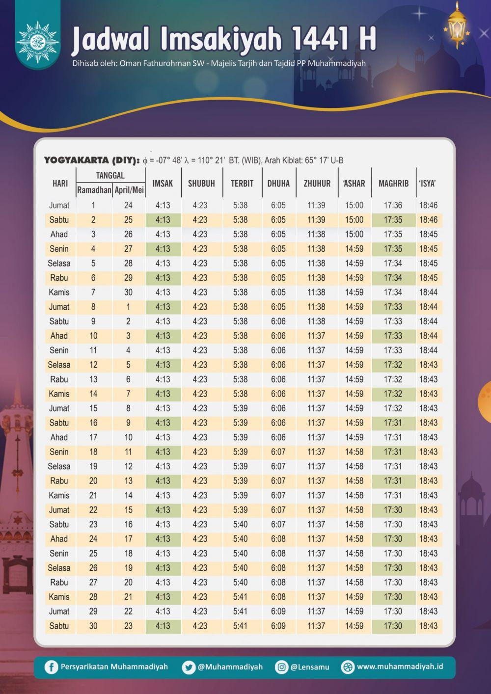 Jadwal Imsakiyah kota Yogyakarta (muhammadiyah.or.id)