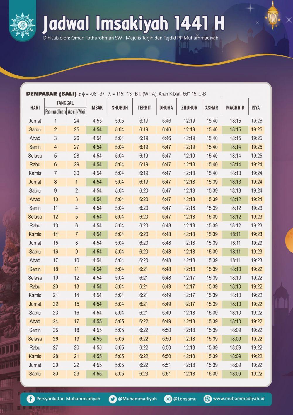 Jadwal Imsakiyah Puasa Ramadan 2020/1441 H Wilayah Denpasar dan Sekitarnya (muhammadiyah.or.id)
