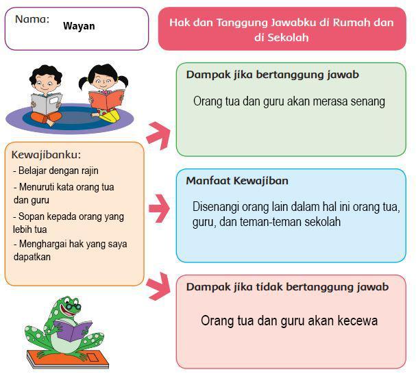 Jawaban Buku Tema 3 Kelas 6 SD/MI