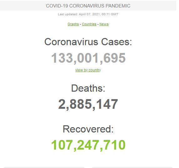 jumlah kasus Covid-19 saat ini melampaui 133 juta.