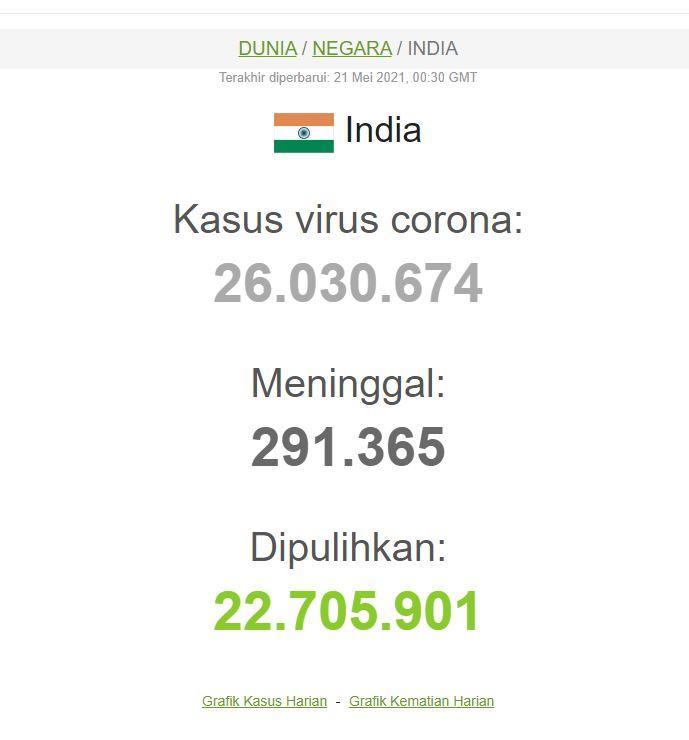 India yang tengah menjadi sorotan karena lonjakan infeksi virus corona, per hari ini Jumat (21/5/2021) India telah melaporkan lebih dari 26.030.674 kasus dan catat 3.033.408 kasus aktif.