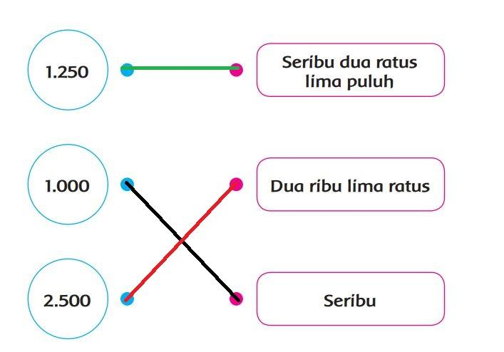 Kunci Jawaban Kelas 3 SD Tema 1 Halaman 29