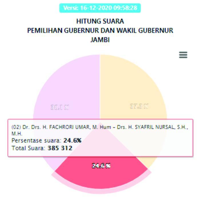 pasangan nomor urut 2, Fachrori Umar-Syafril dengan total suara 385.312 atau 24,6%.