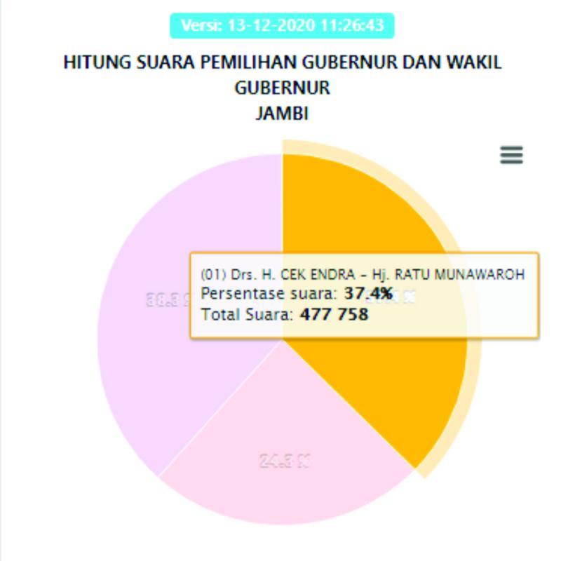 paslon nomor urut 1, Cek Endra-Ratu dengan perolehan suara 477.758 atau 37,4%.