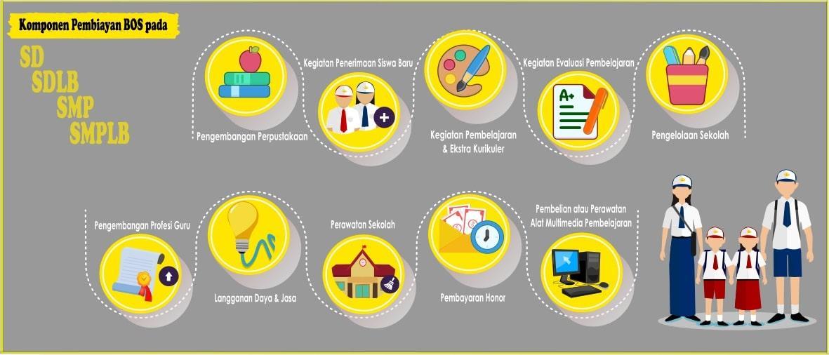 Penggunaan Dana Bantuan Operasional Sekolah (BOS)