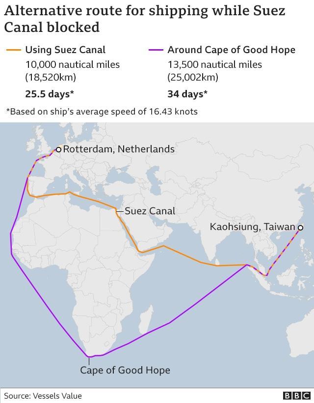 Rute jalur pengiriman saat Terusan Suez terblokir