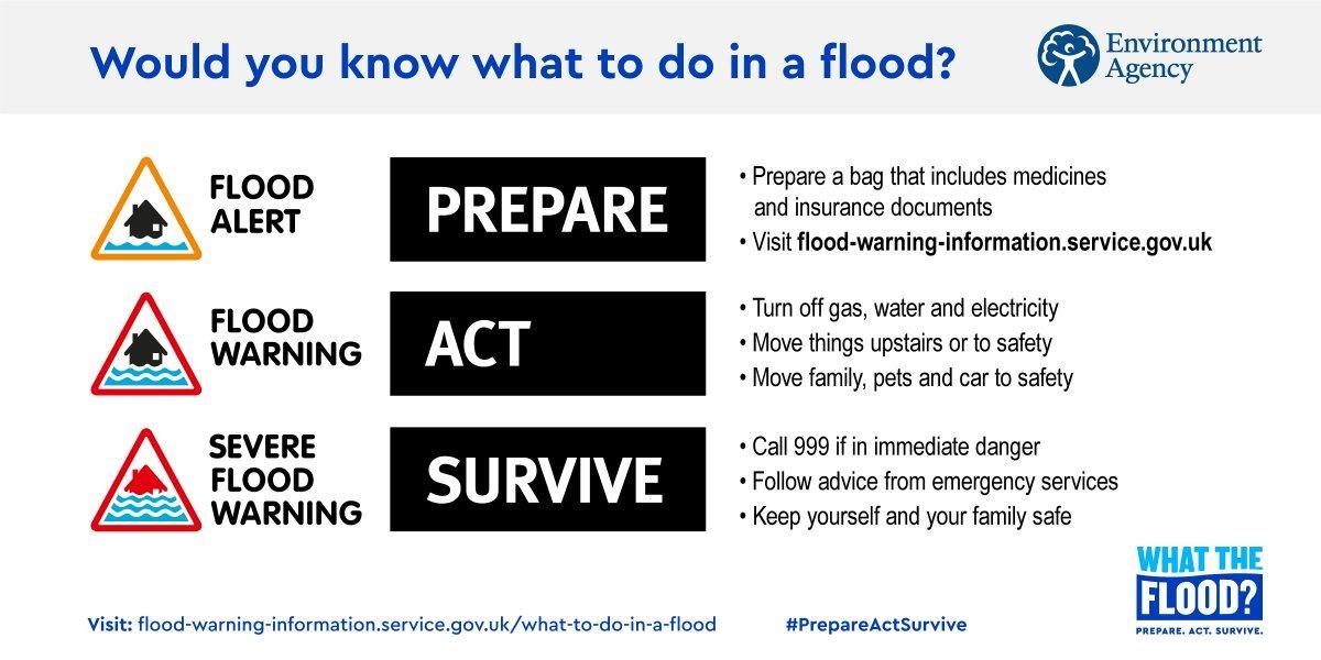 Status peringatan banjir di UK