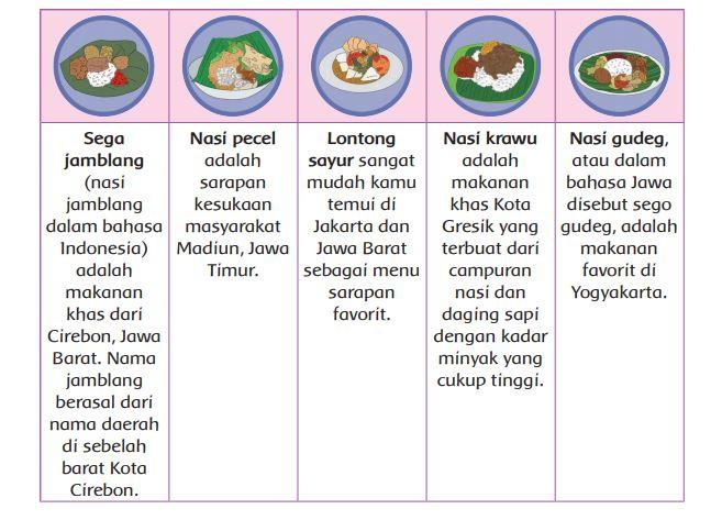 Tabel makanan tradisonal pada buku tematik Kelas 4 SD Tema 1 halaman 133