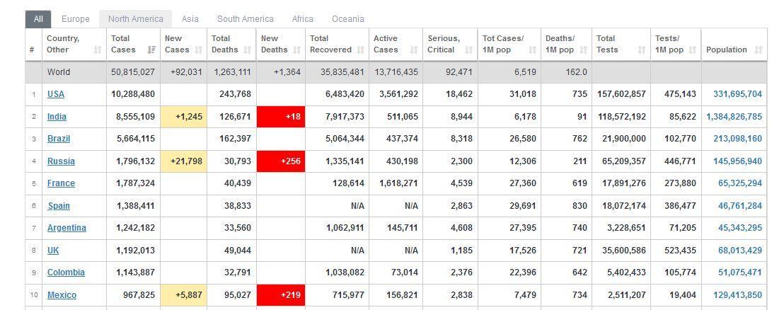hingga Senin (9/11/2020) malam, tercatat total 50.815.027 orang di seluruh dunia terinfeksi Covid-19.