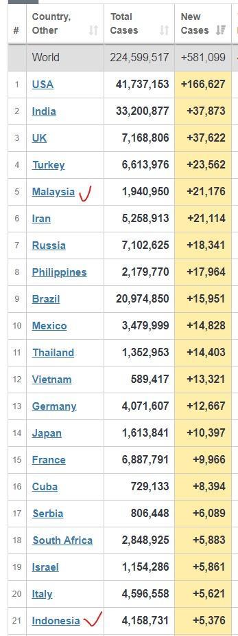 Update Covid-19 global hingga 11 September 2021 pukul 06.42 WIB. Malaysia masuk 5 besar dunia negara dengan tambahan kasus terbanyak