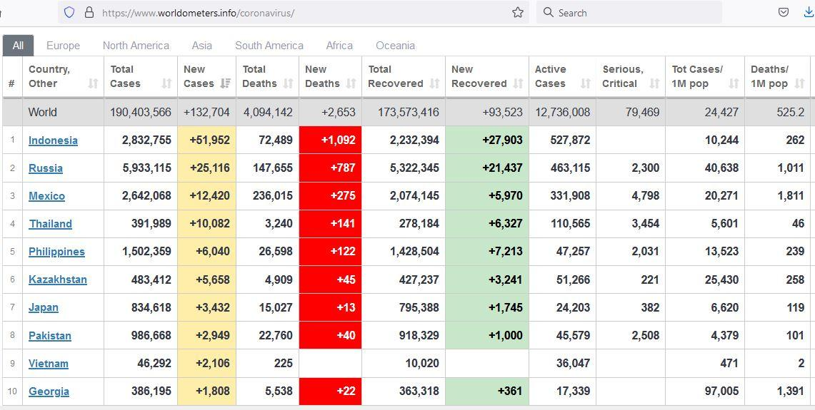 Data Worldometers yang diakses <a href='https://manado.tribunnews.com/tag/sabtu-1772021' title='Sabtu(17/7/2021)'>Sabtu(17/7/2021)</a> pukul 16.45 WIB, <a href='https://manado.tribunnews.com/tag/indonesia' title='Indonesia'>Indonesia</a> memuncaki daftar negara dengan tambahan <a href='https://manado.tribunnews.com/tag/kasus-baru' title='kasusbaru'>kasusbaru</a> terbanyak.