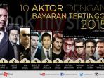 10-aktor-dengan-bayaran-tertinggi_20160316_145633.jpg