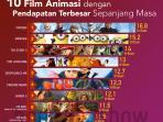 10-film-animasi-dengan-pendapatan-terbesar-sepanjang-masa_20160322_172006.jpg