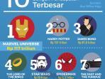 10-film-franchise-dengan-pendapatan-terbesar_20160324_163746.jpg