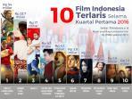 10-film-indonesia-terlaris-selama-kuartal-pertama-2016_20160329_150346.jpg