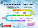 alur-pendaftaraqn-cpns-2019-23232.jpg