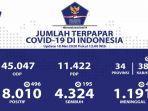 breaking-news-update-corona-indonesia-18-mei-18010-pasien-positif-4324-sembuh-1191-meninggal-2.jpg