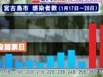 data-orang-terinfeksi-covid-19-di-miyakojima.jpg