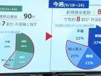 80 Persen Penduduk Gunma Jepang yang Terinfeksi Covid-19 adalah Warga Asing