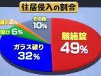Kasus Pembobolan Rumah di Jepang, 49 Persen karena Pemilik Lupa Mengunci Pintu