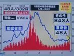 grafik-penyebaran-kasus-covid-19-di-tokyo-21-april.jpg