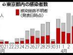 grafik-pertambahan-terinfeksi-corona-di-tokyo.jpg