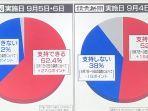 grafik-survei-dukungan-terhadap-kabinet-pm-shinzo-abe.jpg