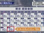 jumlah-kasus-covid-19-di-tokyo-18-oktober.jpg