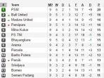 klasemen-sementara-liga-indonesia_20170604_235355.jpg