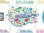 31 Konsep Super City Telah Diterima Pemerintah Jepang Untuk Masa Depan