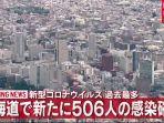 Kasus Baru Covid-19 di Sapporo dan Hokkaido Jepang Capai Rekor Tertinggi