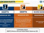 Perbedaan Jalur Masuk PTN Lewat SNMPTN, UTBK-SBMPTN, dan Mandiri