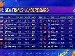 Turnames eSports PMPL SEA Season 1 Berakhir: Tim Indonesia Bigetron RA Finis Kedua