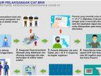 prosedur-pelaksanaan-skd-cat-bkn-sekolah-kedinasan-2020.jpg