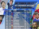 ranking-fifa-di-level-asean_20171017_152226.jpg
