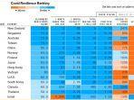 Daftar Negara Teraman di Dunia saat Pandemi Corona, Selandia Baru Ranking 1, Indonesia Nomor Berapa?