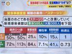 PM Jepang Meminta Level 3 Tercapai 7 Maret di Akhir Masa Deklarasi Darurat Covid-19