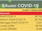 UPDATE Kasus Corona di Indonesia Sabtu (17/10/2020): Total 357.762 Kasus Positif, 281.592 Sembuh